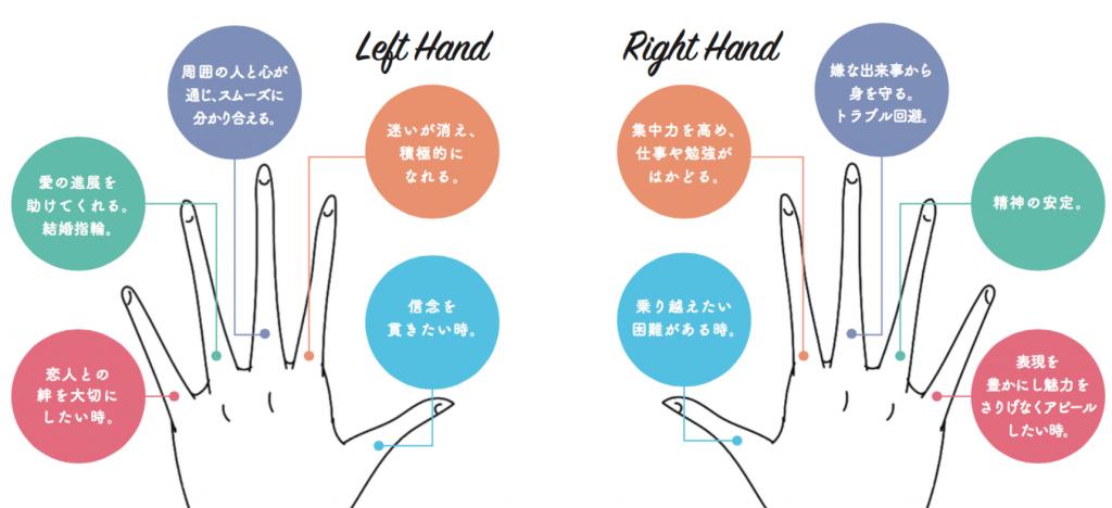 各指の意味